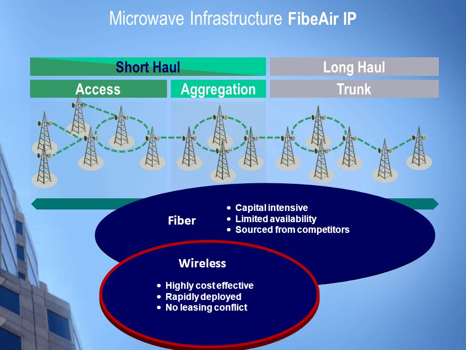 Microwave Infrastructure FibeAir IP AccessTrunkAggregation Long HaulShort Haul Network Management System Highly cost effective Rapidly deployed No leasing conflict Capital intensive Limited availability Sourced from competitors Fiber Wireless