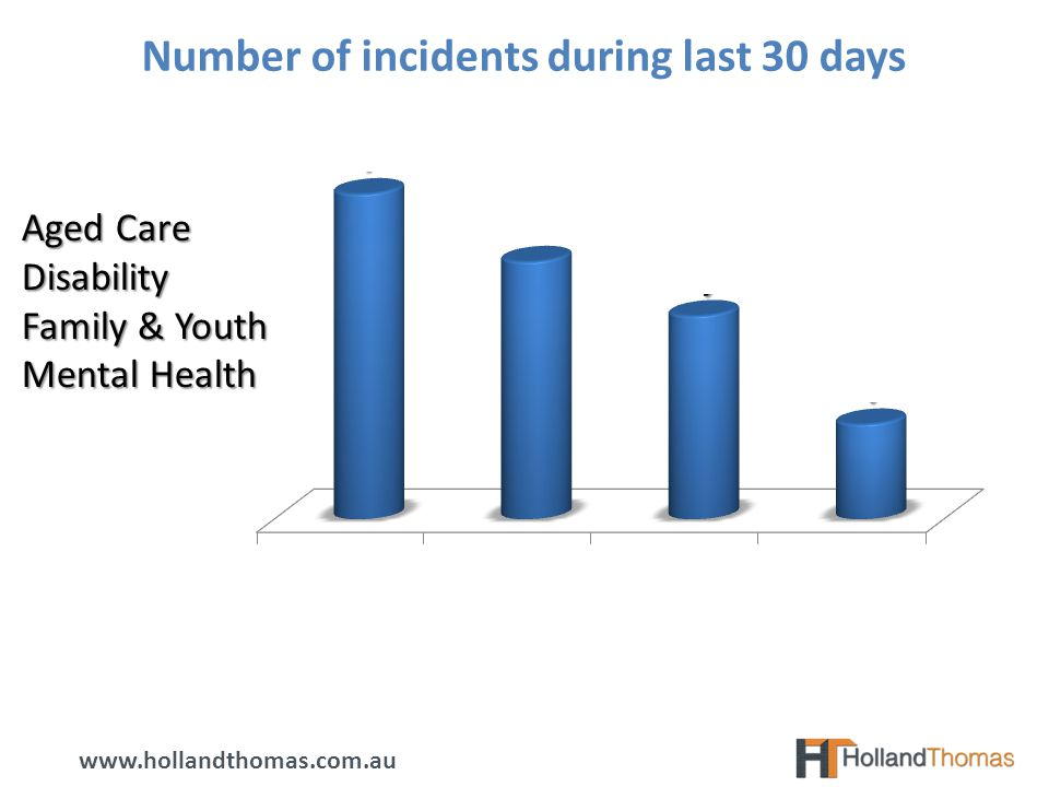 Number of incidents during last 30 days Aged Care Disability Family & Youth Mental Health www.hollandthomas.com.au