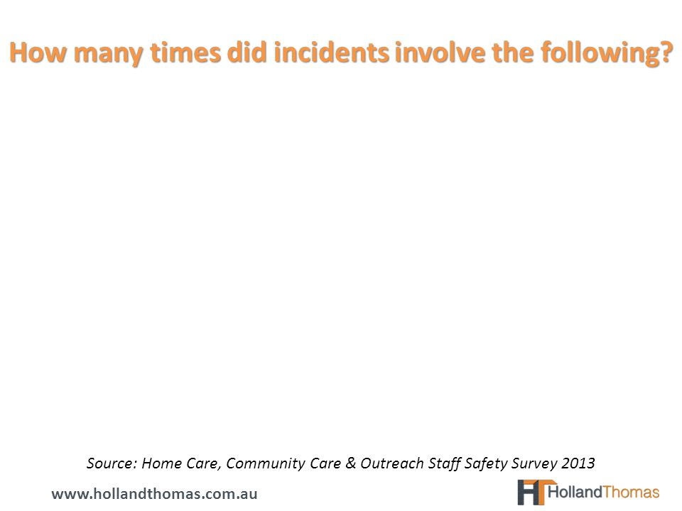 How many times did incidents involve the following www.hollandthomas.com.au