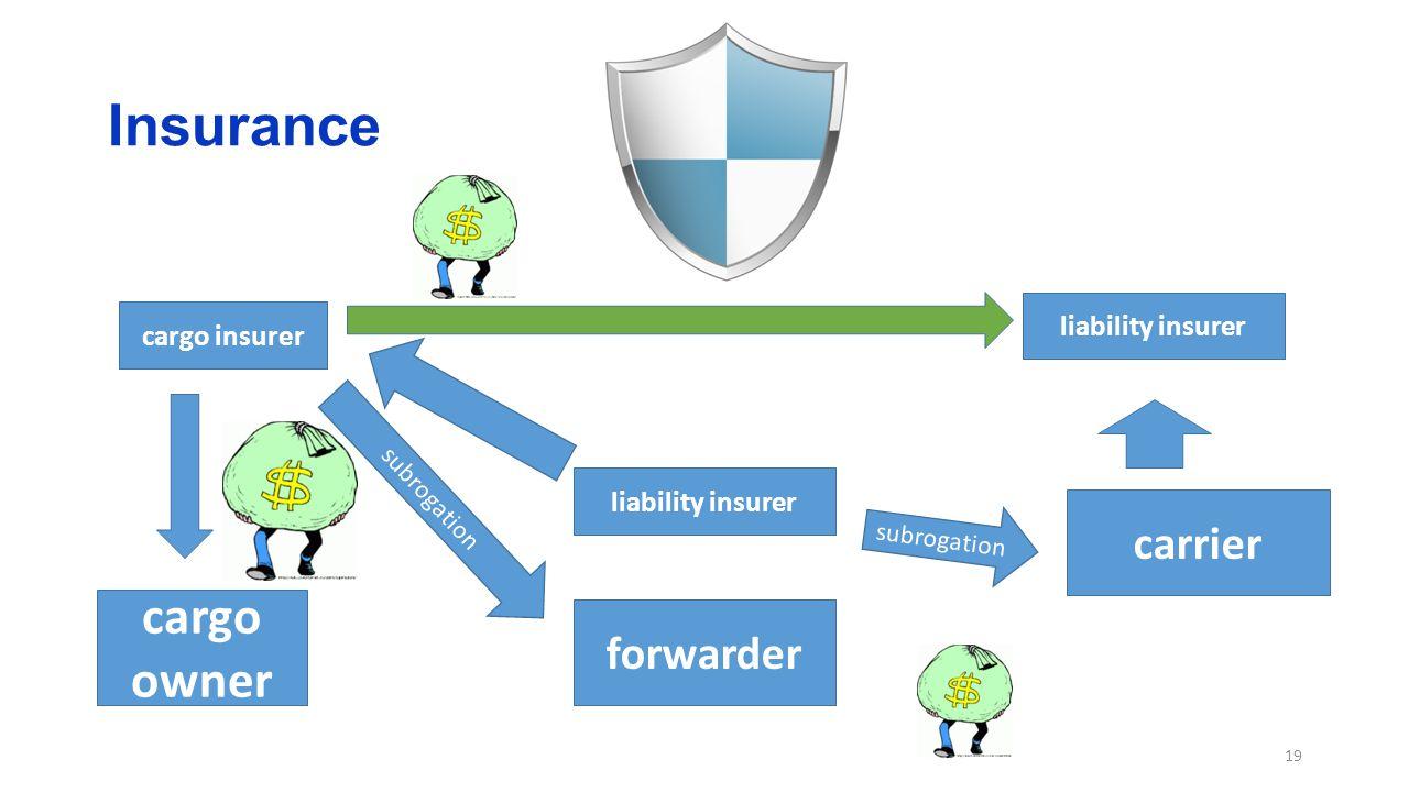 Insurance 19 cargo insurer cargo owner forwarder carrier liability insurer subrogation