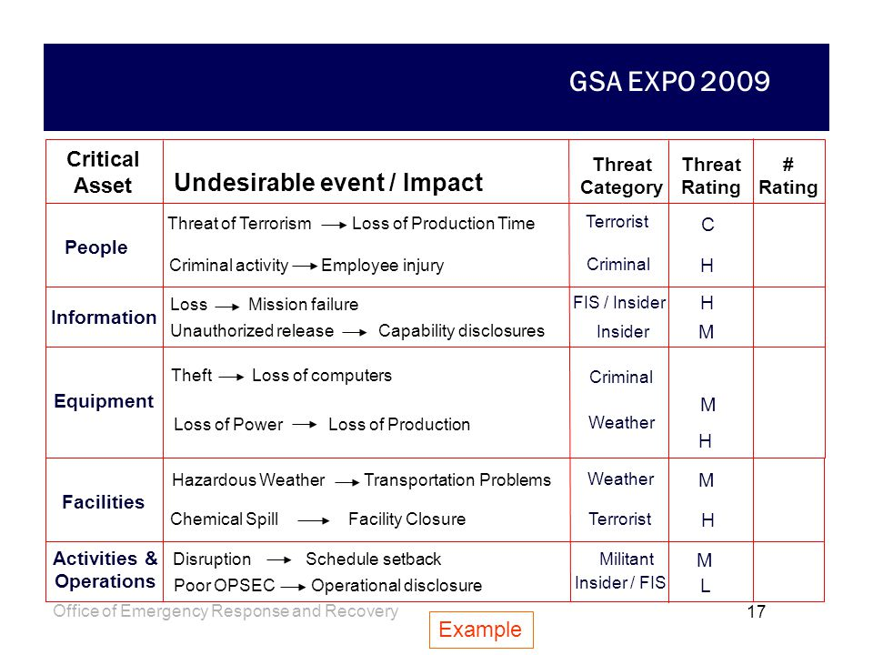 GSA EXPO 2009 Office of Emergency Response and Recovery 16 Low: Indicates little or no credible evidence of capability or intent, with no history of a