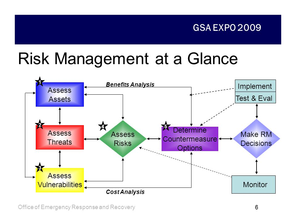GSA EXPO 2009 Office of Emergency Response and Recovery 5 Risk Avoidance vs. Risk Management Risk Avoidance –Assumes an aggressive adversary in all sc