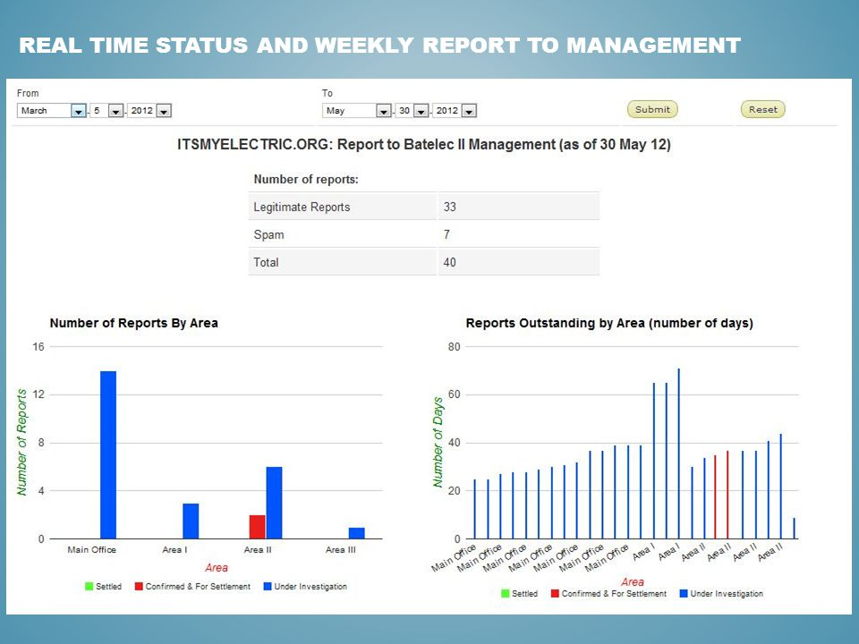 REAL TIME STATUS AND WEEKLY REPORT TO MANAGEMENT