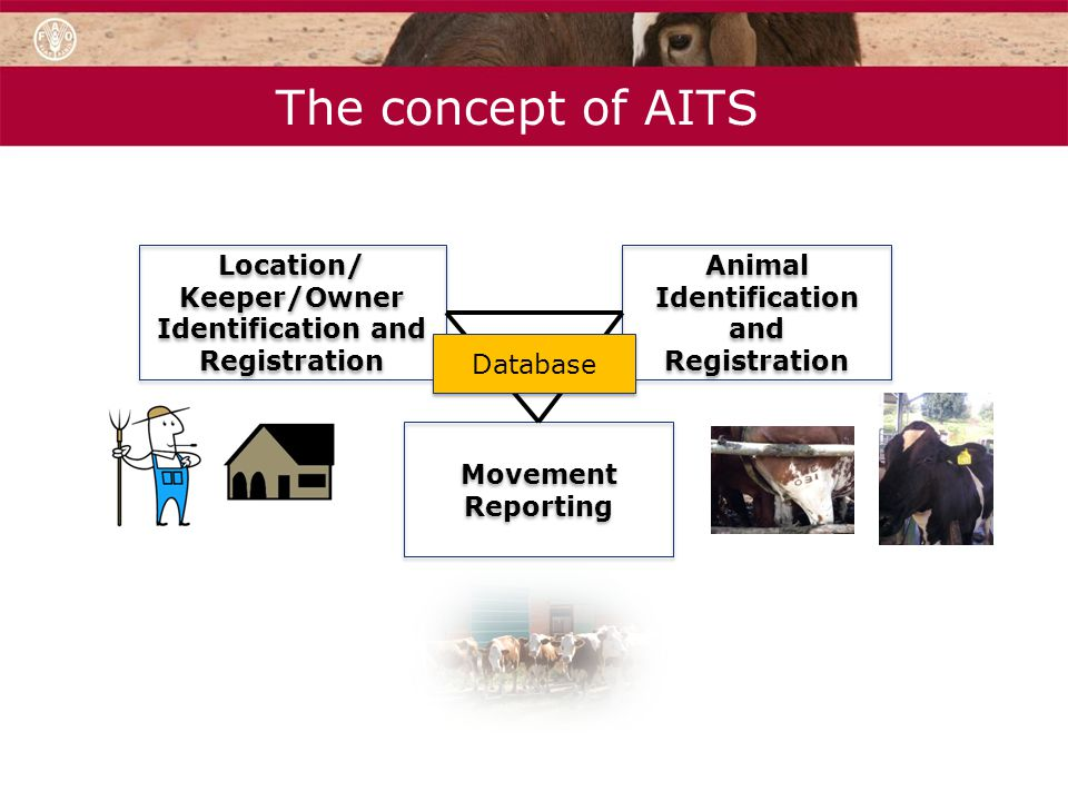 The concept of AITS Location/ Keeper/Owner Identification and Registration Animal Identification and Registration Movement Reporting Database