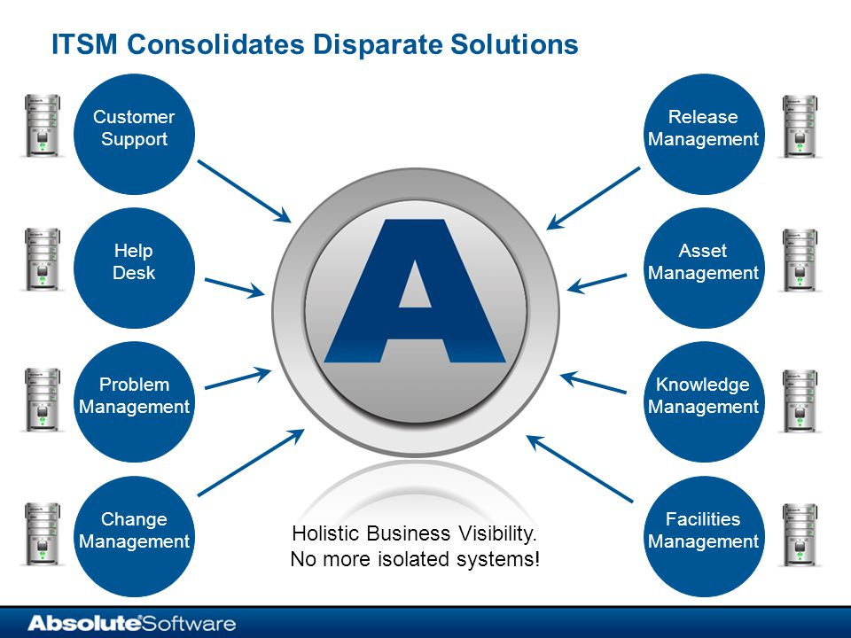 ITSM Consolidates Disparate Solutions Holistic Business Visibility.