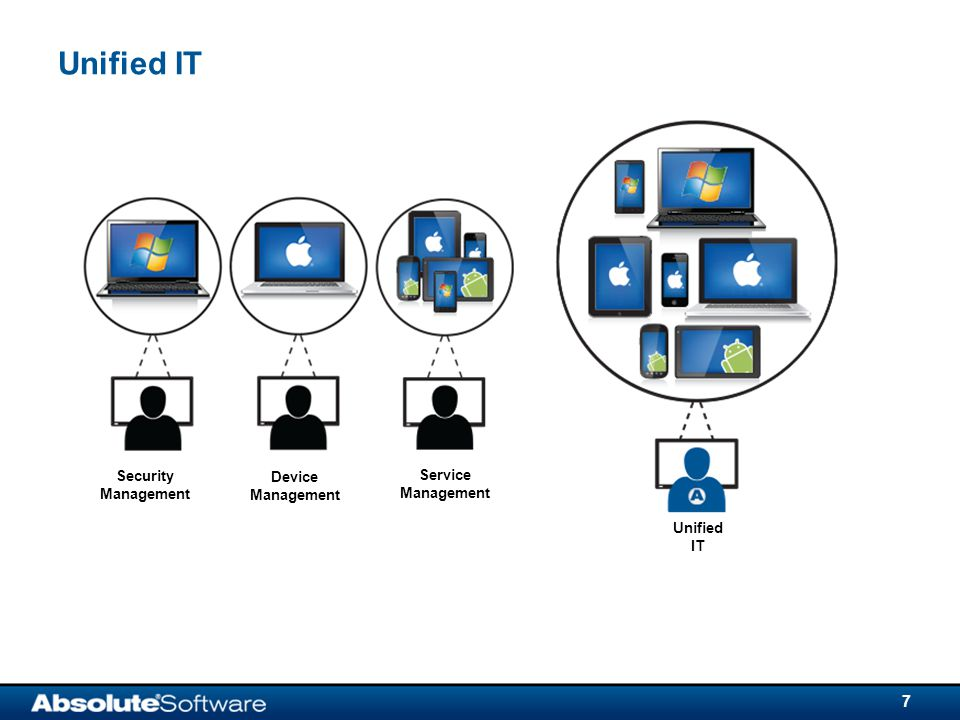 Unified IT 7 Security Management Device Management Service Management Unified IT