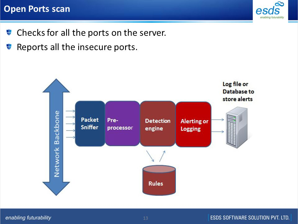 13 Open Ports scan Checks for all the ports on the server. Reports all the insecure ports.