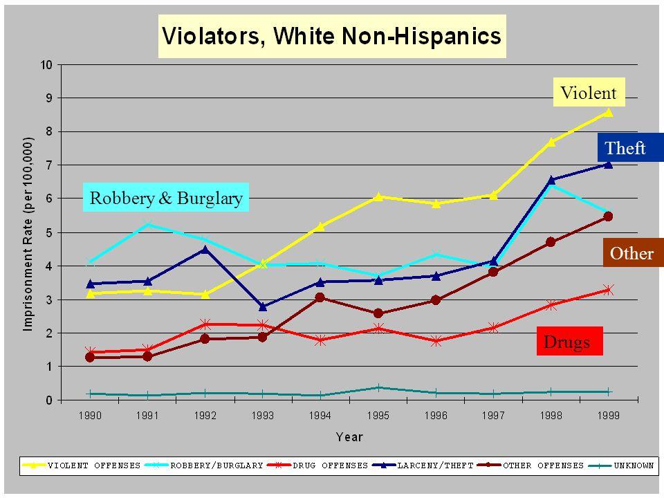 Whites, Violators Violent Robbery & Burglary Other Drugs Theft