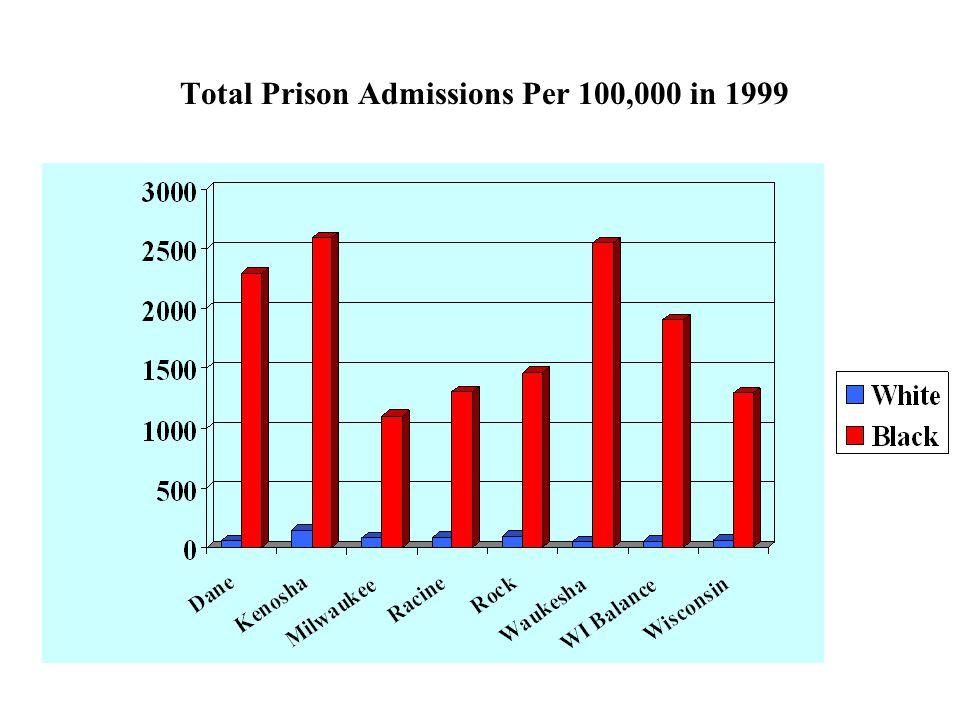 Total Prison Admissions Per 100,000 in 1999
