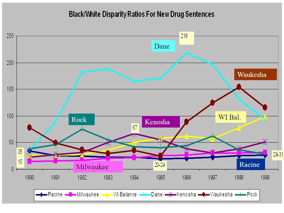 County Drug Disparities by Time WI Bal. Dane Waukesha Milwaukee Racine Kenosha Rock