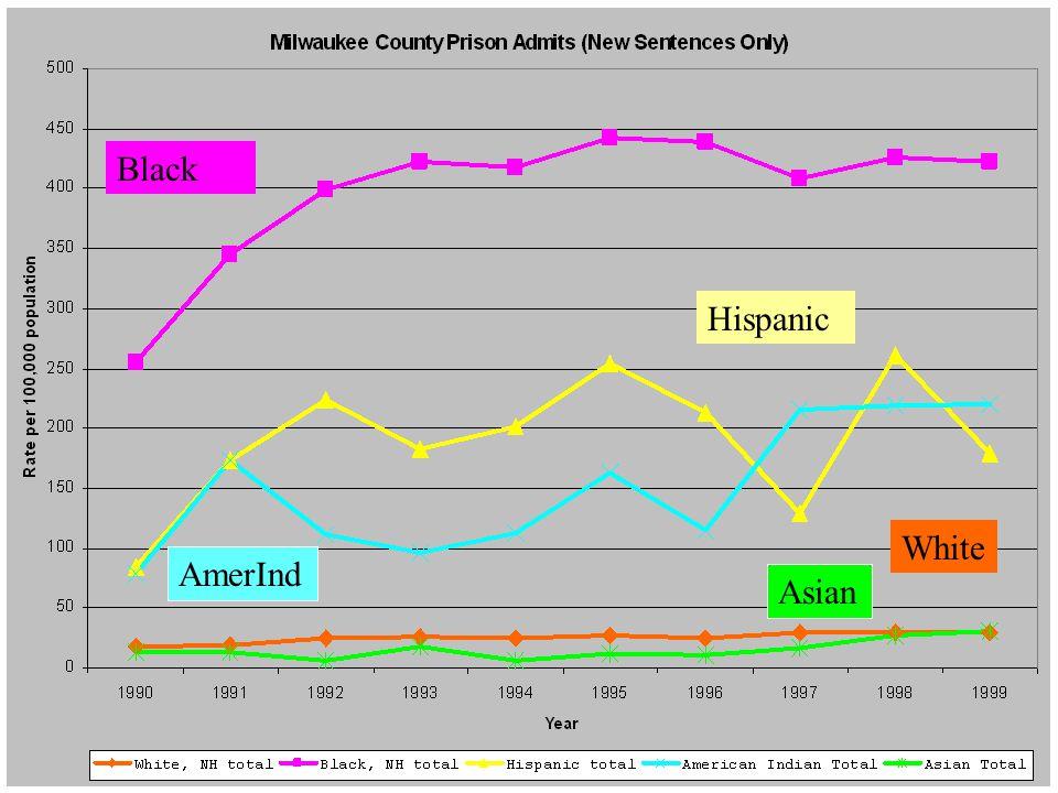 Milwaukee New Totals AmerInd Black Hispanic White Asian