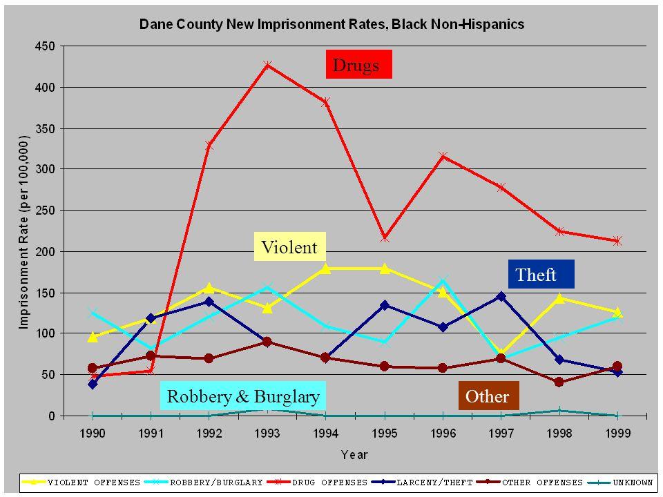 Dane New Black Violent Robbery & BurglaryOther Drugs Theft