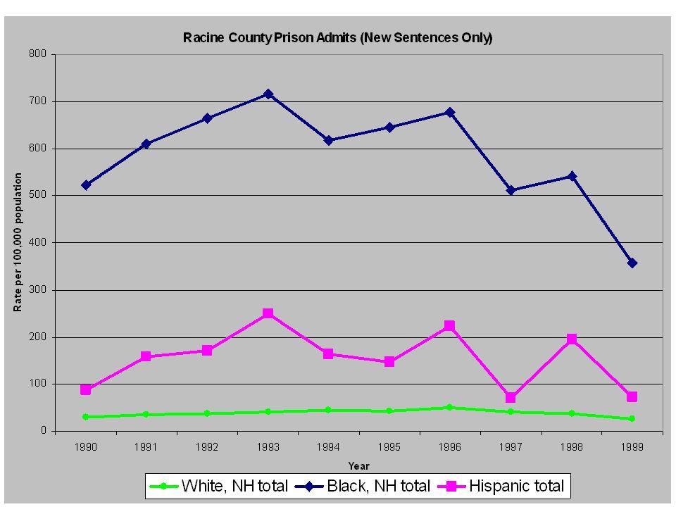 Racine Totals New Sentences