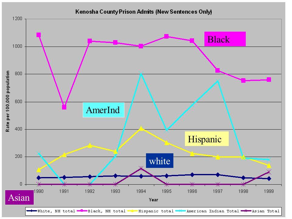 Kenosha new totals AmerInd Black Hispanic white Asian
