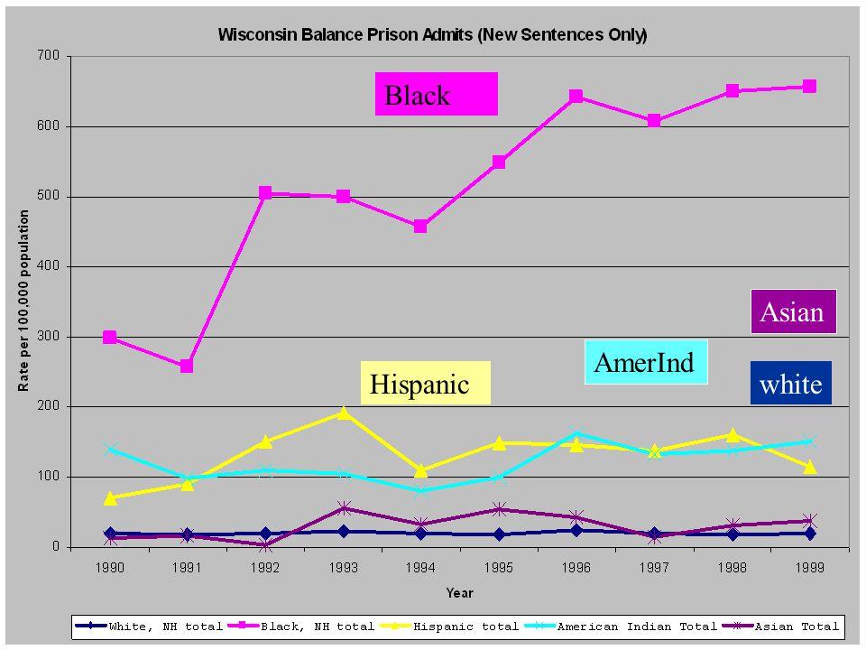 WI balance total AmerInd Black Hispanicwhite Asian