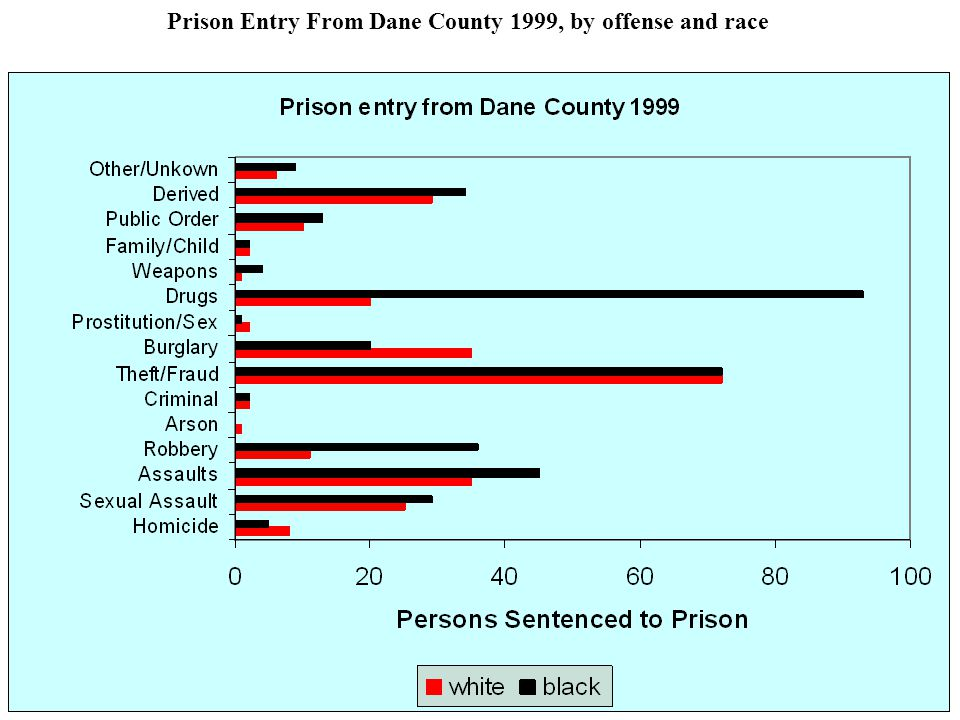 Prison Entry From Dane County 1999, by offense and race