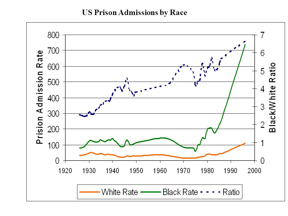 US Prison Admissions by Race