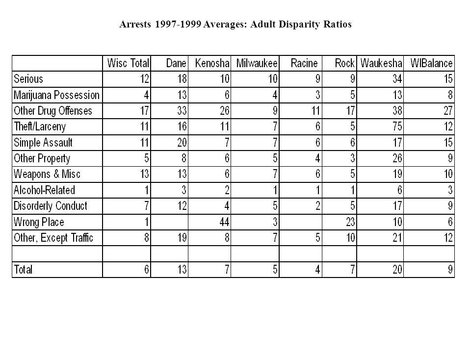 Arrests 1997-1999 Averages: Adult Disparity Ratios