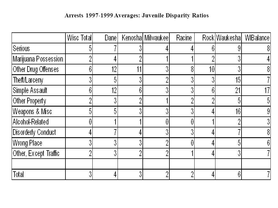 Arrests 1997-1999 Averages: Juvenile Disparity Ratios
