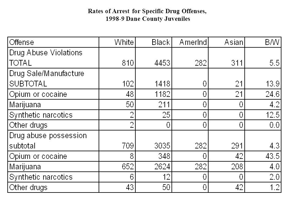 Rates of Arrest for Specific Drug Offenses, 1998-9 Dane County Juveniles
