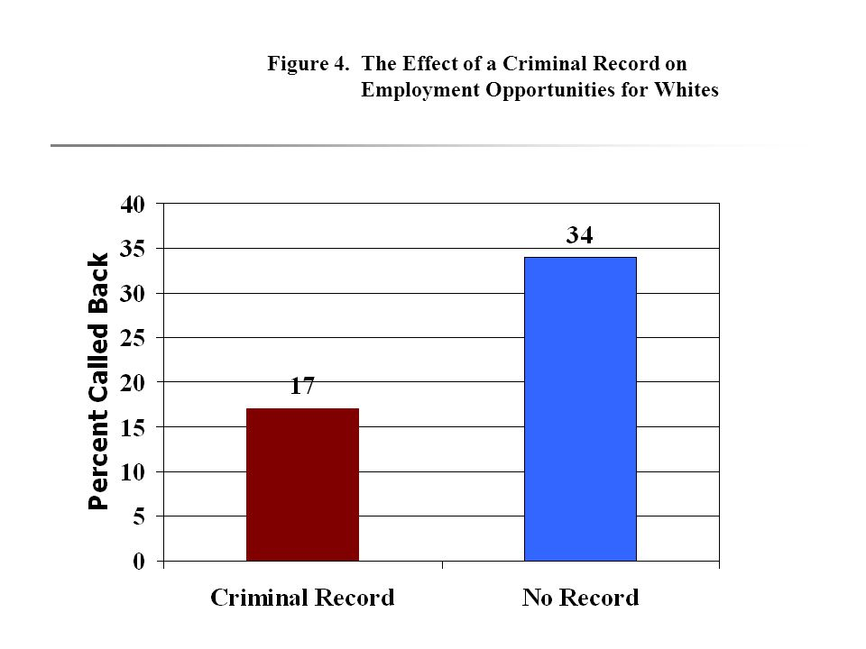 Figure 4. The Effect of a Criminal Record on Employment Opportunities for Whites
