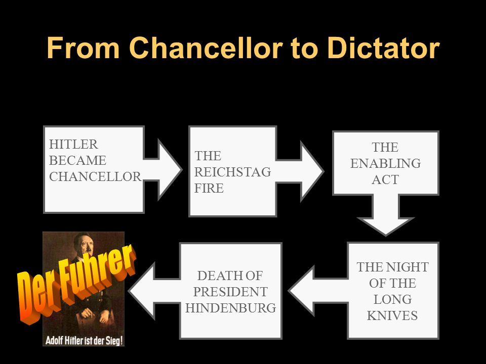 So, how did I become the dictator of Germany?