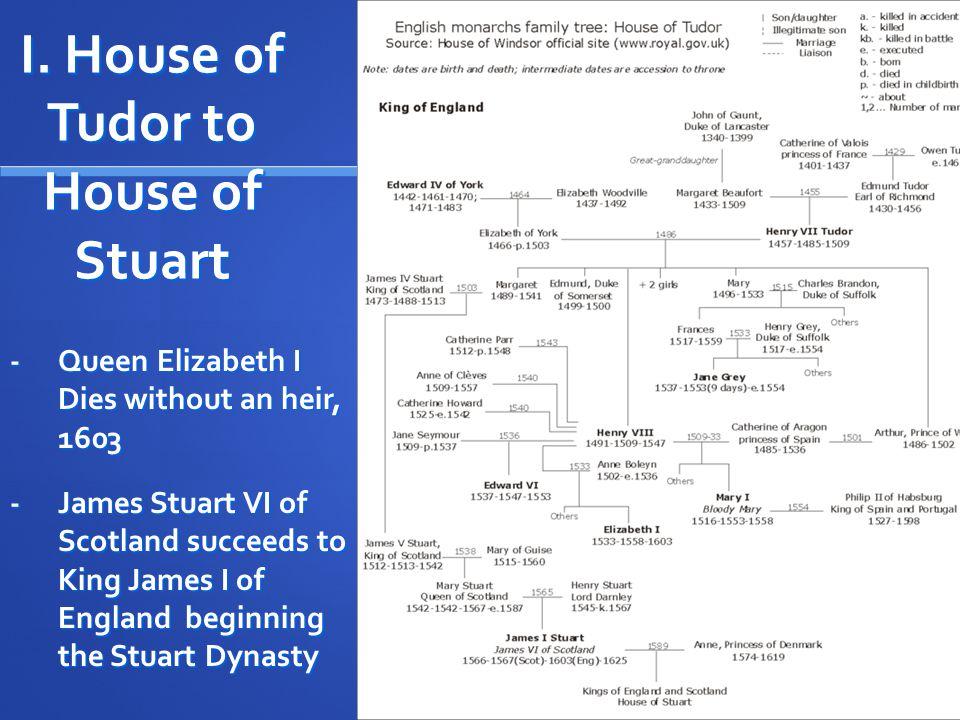 A.King James I: Stuart Dynasty (1603-1625) 1. A devout Catholic 2.