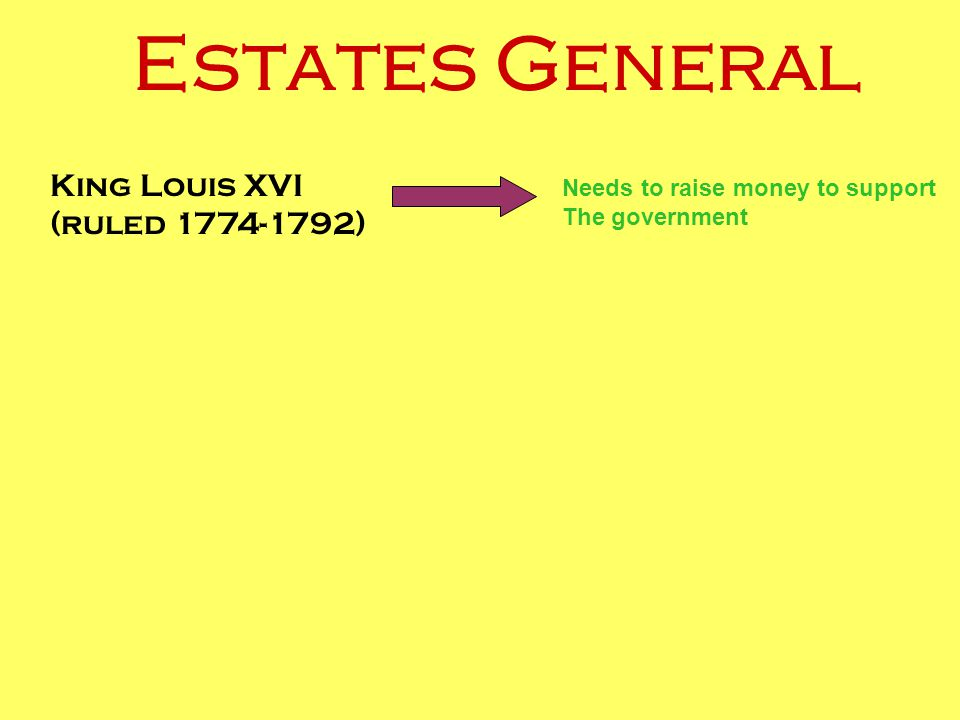 Estates General King Louis XVI (ruled 1774-1792) Needs to raise money to support The government