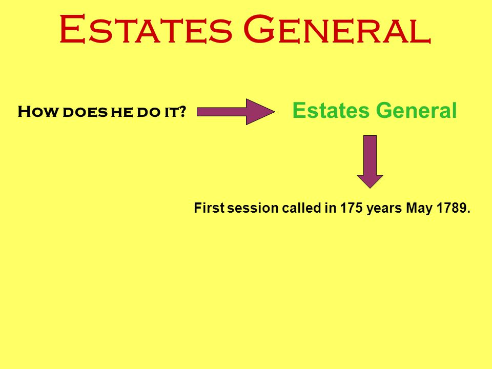 How does he do it? Estates General First session called in 175 years May 1789. Estates General