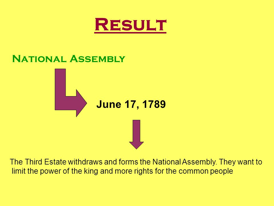 Result National Assembly June 17, 1789 The Third Estate withdraws and forms the National Assembly.
