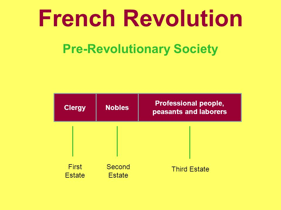 French Revolution Pre-Revolutionary Society ClergyNobles Professional people, peasants and laborers First Estate Second Estate Third Estate