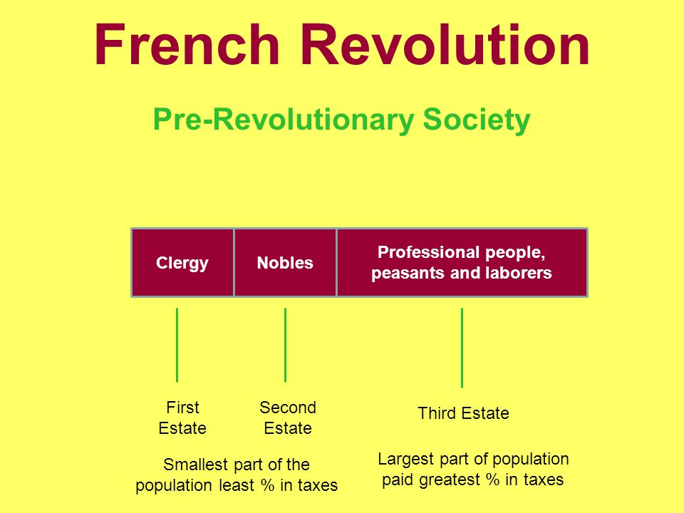 French Revolution Pre-Revolutionary Society ClergyNobles Professional people, peasants and laborers First Estate Second Estate Third Estate Smallest part of the population least % in taxes Largest part of population paid greatest % in taxes