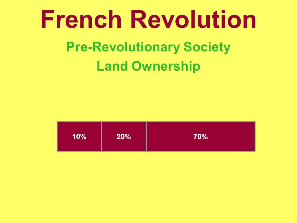 French Revolution Pre-Revolutionary Society Land Ownership 10%20%70%