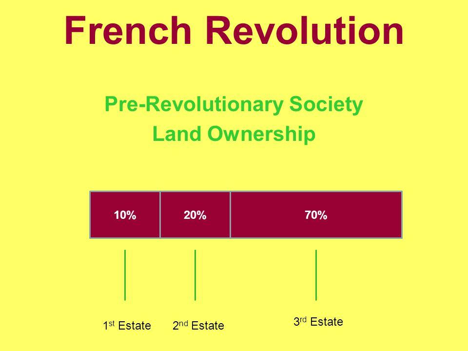 French Revolution Pre-Revolutionary Society Land Ownership 10%20%70% 1 st Estate2 nd Estate 3 rd Estate