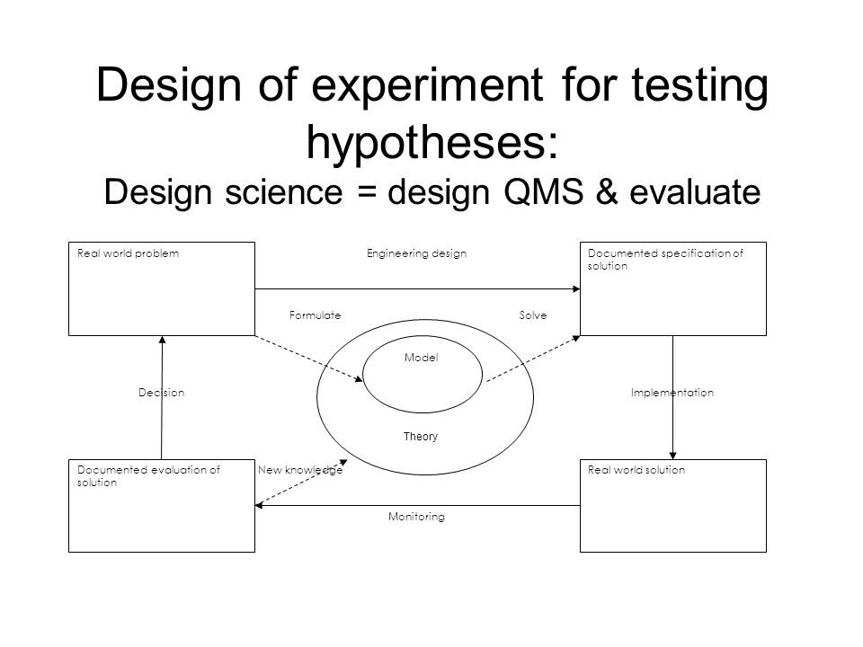 Design of experiment for testing hypotheses: Design science = design QMS & evaluate Real world problemDocumented specification of solution Real world solutionDocumented evaluation of solution Theory Model Engineering design ImplementationDecision FormulateSolve New knowledge Monitoring Theory