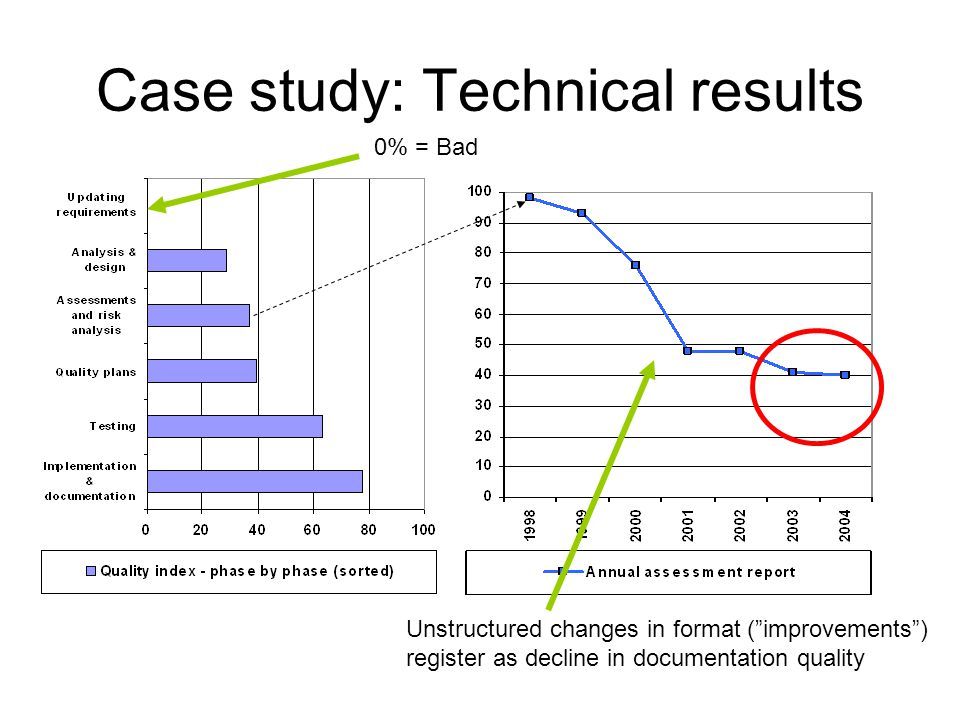 Case study: Technical results 0% = Bad Unstructured changes in format ( improvements ) register as decline in documentation quality