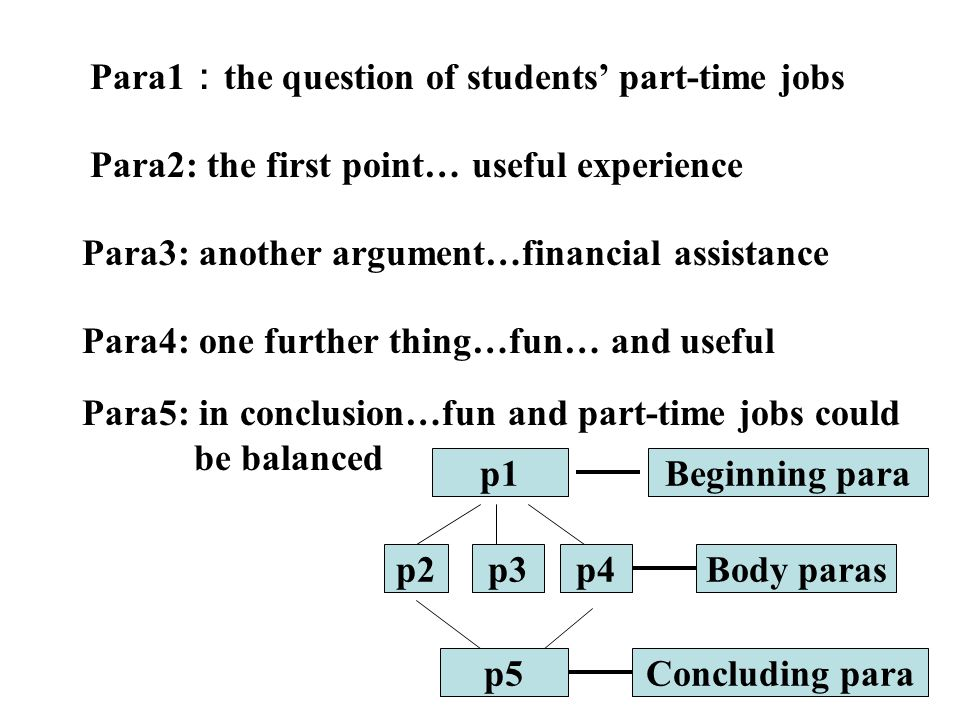 Para1 : the question of students' part-time jobs Para2: the first point… useful experience Para3: another argument…financial assistance Para4: one fur