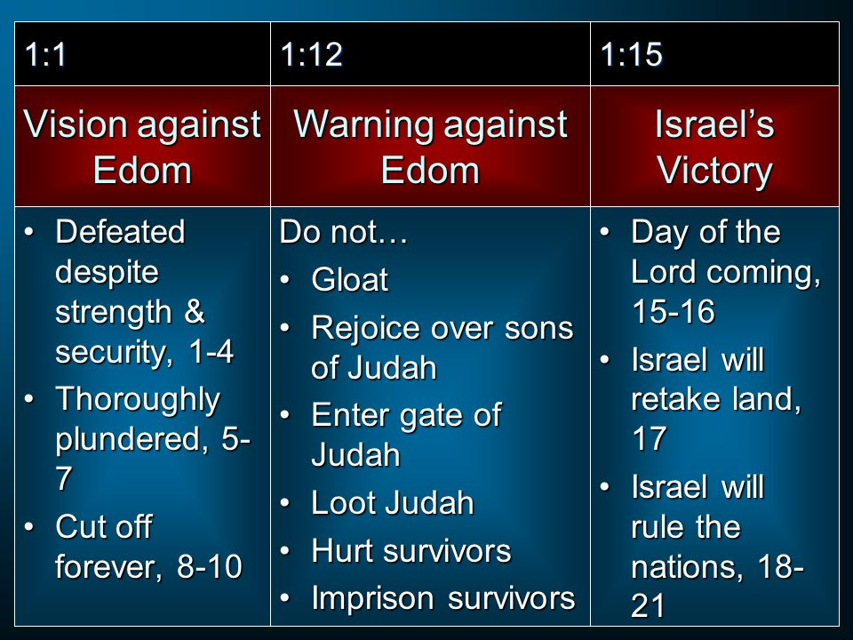 Vision against Edom Defeated despite strength & security, 1-4Defeated despite strength & security, 1-4 Thoroughly plundered, 5- 7Thoroughly plundered, 5- 7 Cut off forever, 8-10Cut off forever, 8-10 Warning against Edom Israel's Victory 1:11:121:15 Do not… GloatGloat Rejoice over sons of JudahRejoice over sons of Judah Enter gate of JudahEnter gate of Judah Loot JudahLoot Judah Hurt survivorsHurt survivors Imprison survivorsImprison survivors Day of the Lord coming, 15-16Day of the Lord coming, 15-16 Israel will retake land, 17Israel will retake land, 17 Israel will rule the nations, 18- 21Israel will rule the nations, 18- 21