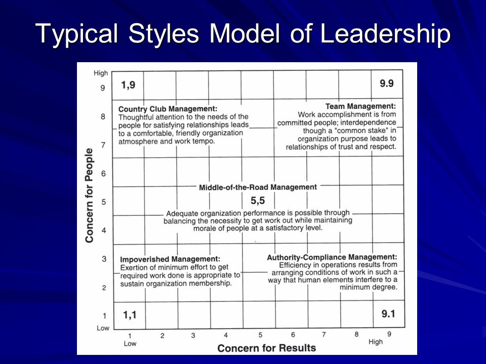 Typical Styles Model of Leadership