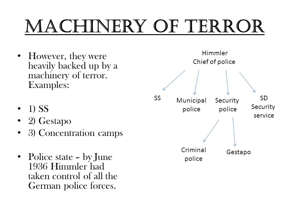 Machinery of terror However, they were heavily backed up by a machinery of terror. Examples: 1) SS 2) Gestapo 3) Concentration camps Police state – by