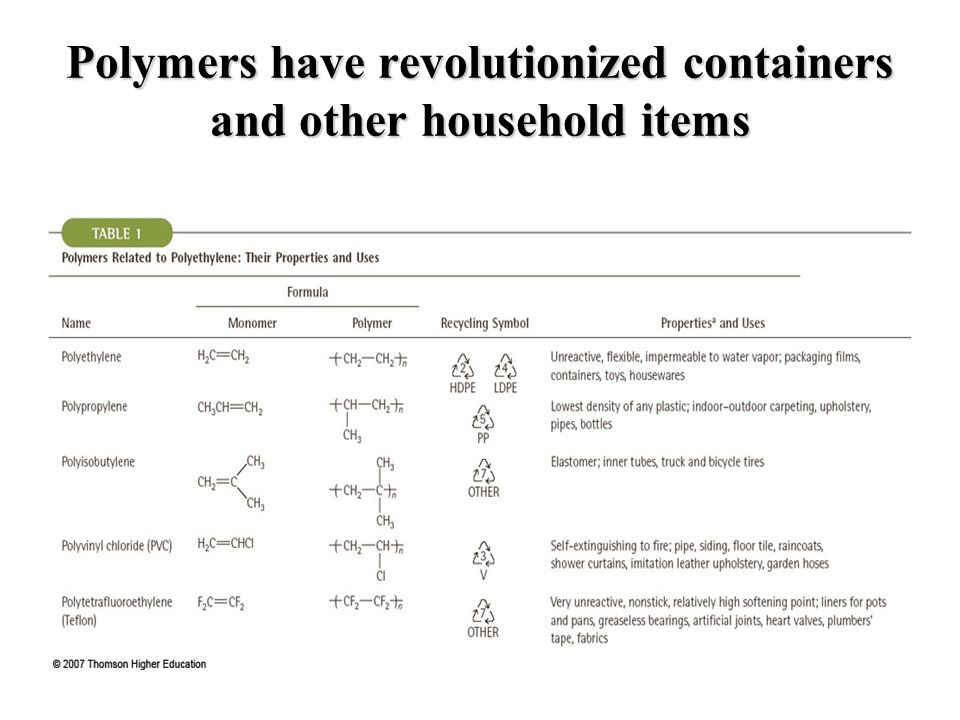 Polymers have revolutionized containers and other household items