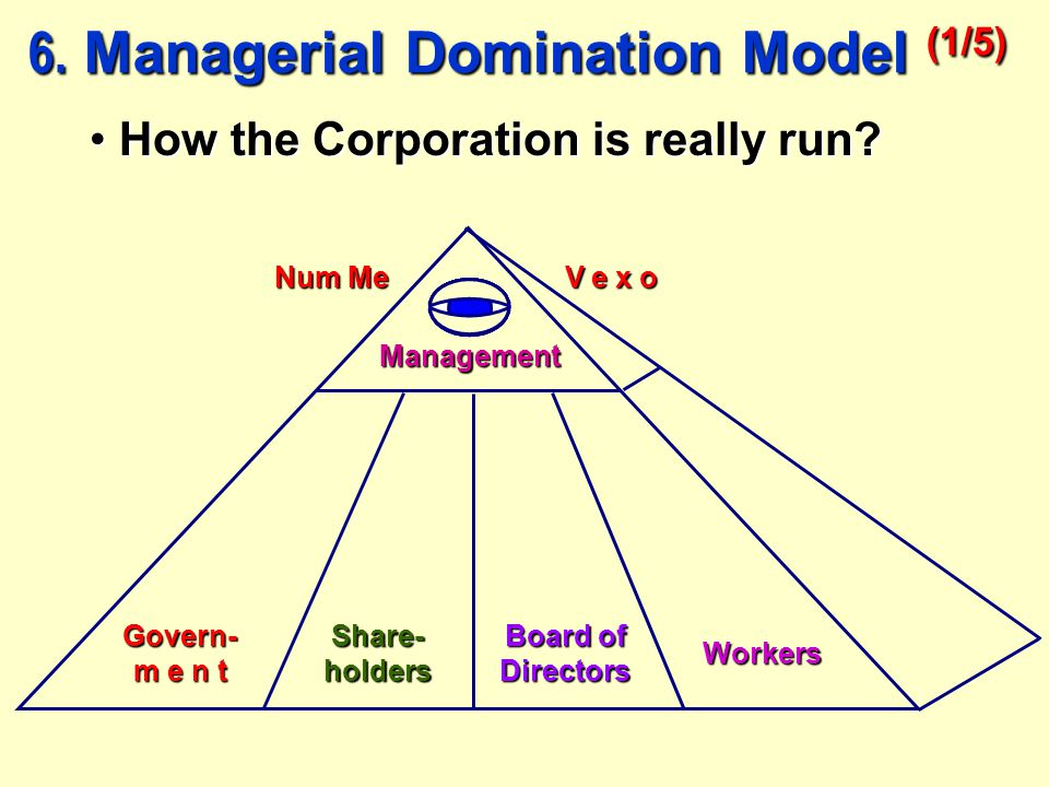 Govern- m e n t Share- holders Board of Directors Management Workers Num Me V e x o 6. Managerial Domination Model (1/5) How the Corporation is really