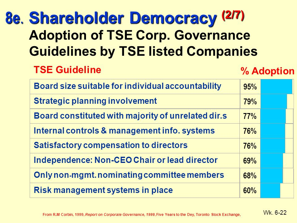 Wk. 6-22 Adoption of TSE Corp. Governance Guidelines by TSE listed Companies From R.M Corbin, 1999, Report on Corporate Governance, 1999, Five Years t