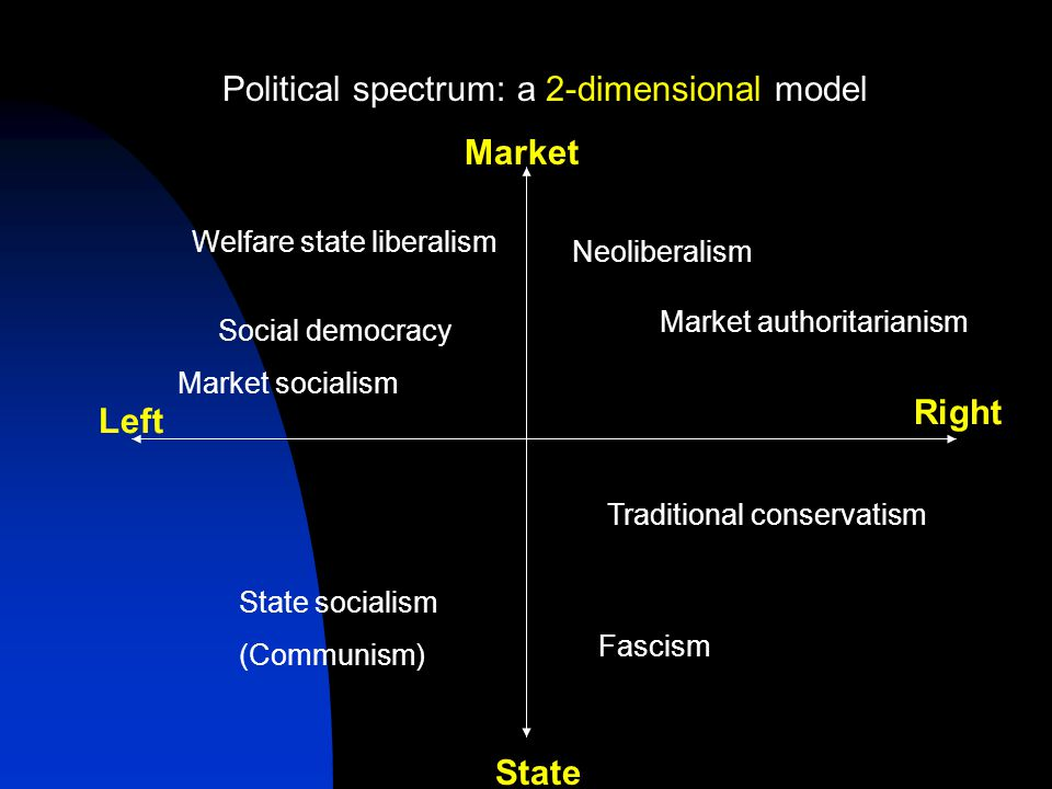 Political spectrum: a 2-dimensional model Market Right Left State Social democracy Market socialism Welfare state liberalism State socialism (Communism) Fascism Neoliberalism Market authoritarianism Traditional conservatism