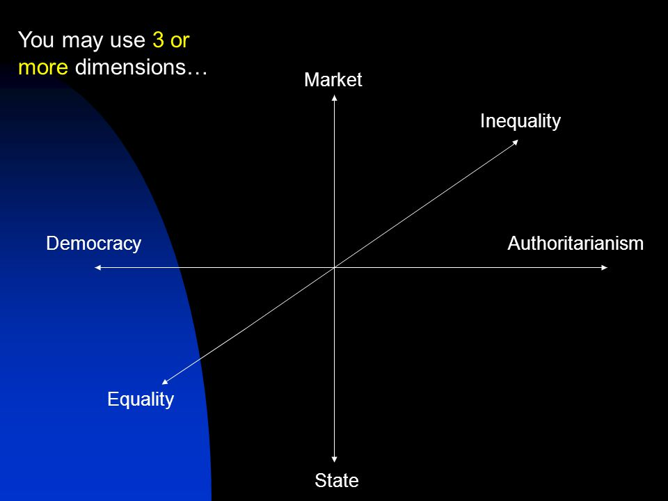 AuthoritarianismDemocracy Market State Inequality Equality You may use 3 or more dimensions…