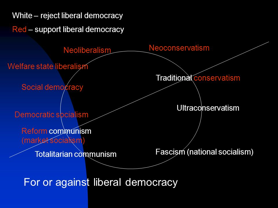 Fascism (national socialism) Welfare state liberalism Social democracy Democratic socialism Reform communism (market socialism) Totalitarian communism Neoliberalism Neoconservatism Traditional conservatism Ultraconservatism White – reject liberal democracy Red – support liberal democracy For or against liberal democracy