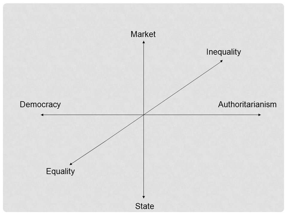 AuthoritarianismDemocracy Market State Inequality Equality
