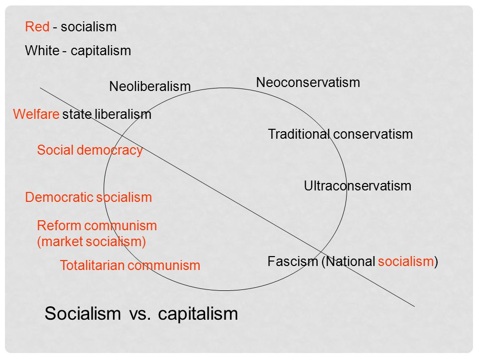 Fascism (National socialism) Welfare state liberalism Social democracy Democratic socialism Reform communism (market socialism) Totalitarian communism Neoliberalism Neoconservatism Traditional conservatism Ultraconservatism Red - socialism White - capitalism Socialism vs.