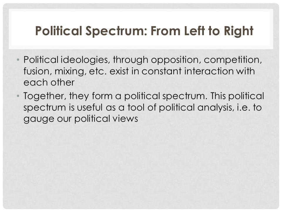 Far Left Centre- Left Centre Centre-Right Far Right The Political Spectrum