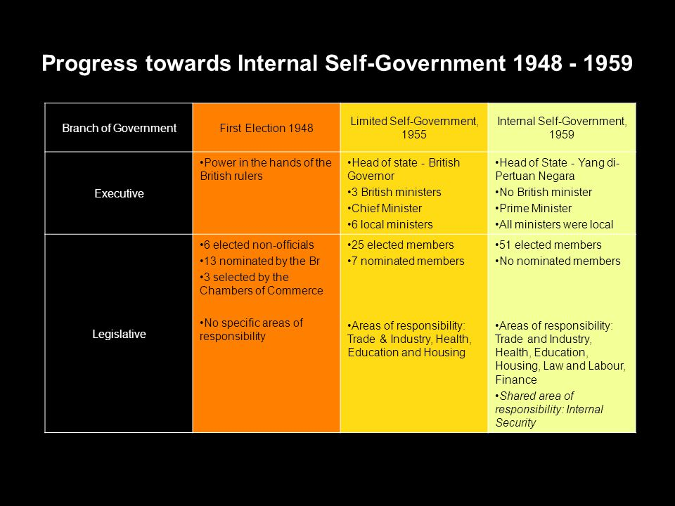 Progress towards Internal Self-Government 1948 - 1959 Branch of GovernmentFirst Election 1948 Limited Self-Government, 1955 Internal Self-Government,